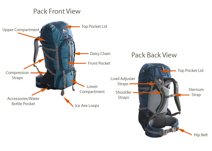 Backpack components